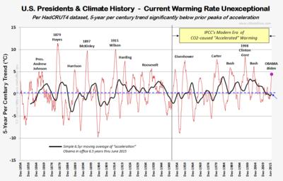 US presidents obama climate history HC4 global warming june2015 083015
