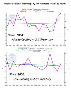Obamas global warming NOAA Alaska US cooling july 2015 090415