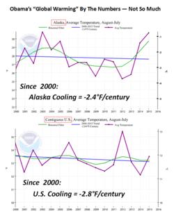 Obamas global warming NOAA Alaska US cooling july 2015 090415