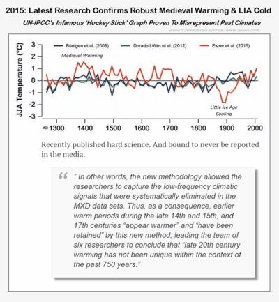 Medieval warming greater than modern warming Esper 2015