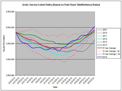 Arctic_Sea_Ice_Extent_Paths09302015