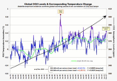 Global warming CO2 correlation pause Oct2015 120315