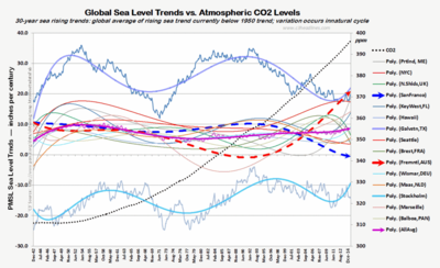 30yr sea level rise trend CO2 thru Dec2014 121515