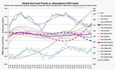30yr sea level rise trend CO2 thru Dec2014 121515