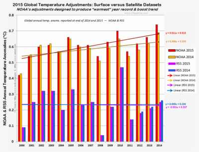 NOAA vs satellite RSS temps warmest year ever claim 2015 012816