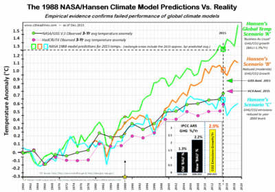 NASA Hansen climate model global warming Dec2015 013116