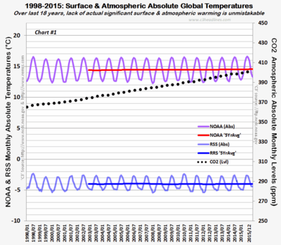 NOAA RSS 1998-2015 Global Absolute Temps 021016