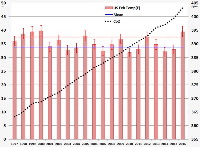 US Feb 1997-2016 temps co2 032516