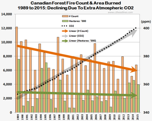 Canadian forest fires 1989-2015 count hectares area burned 050616