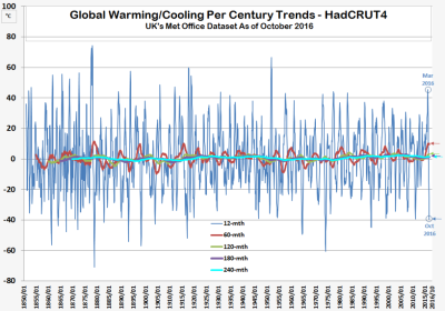 HC4 Global Warming Deceleration 121116