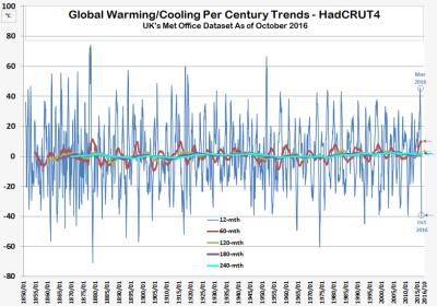 HC4 Global Warming Deceleration 121116