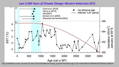 Western antarctica peninsula sst
