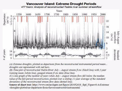 Vancouver Island Droughts Last 477 years Tsable River