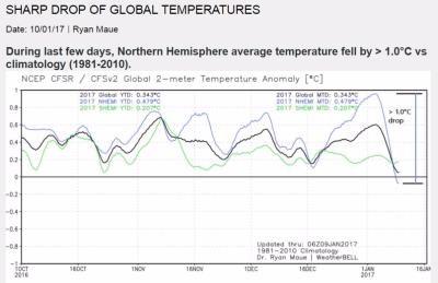 Global cooling Dec2016 Jan2017