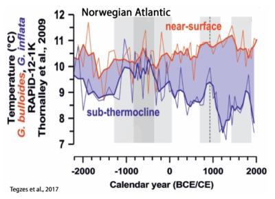 Norweigan atlantic Tegzes et al 2017