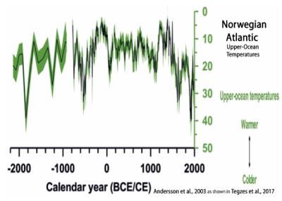 Norweigan atlantic andersson et al 2003