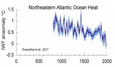 North atlantic ocean heat content 800-2000AD rosenthal et al 2017