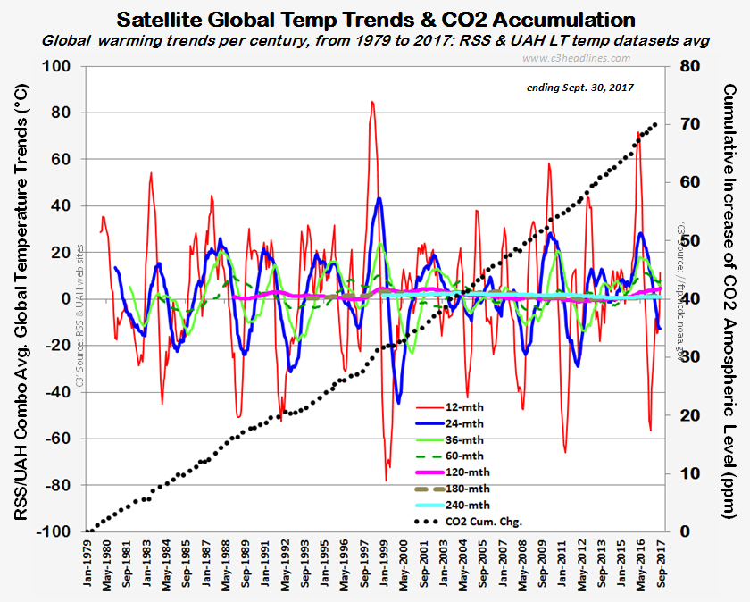 C3: 4 Modern Temps: Accelerating, Dangerous or Not?