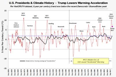 HC4 global warming acceleration  5yr sept2017