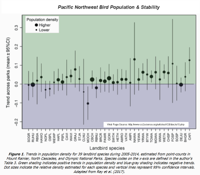 Pacific Northwest Bird Population Stability