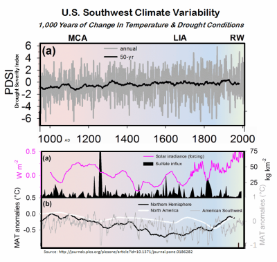 American Southwest Climate Change