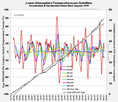 RSS UAH Satellite Temp Trends Feb2018 031118