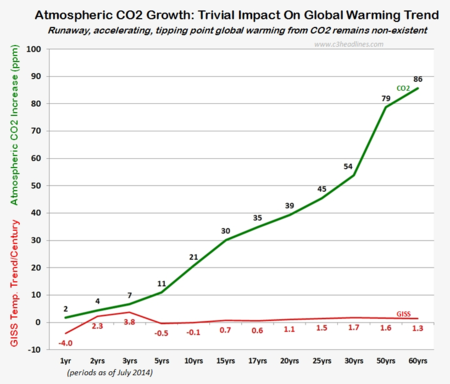 Nasa giss global warming trends proof co2 july2014 090414