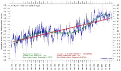 Hadcrut4 100 year trend analysis