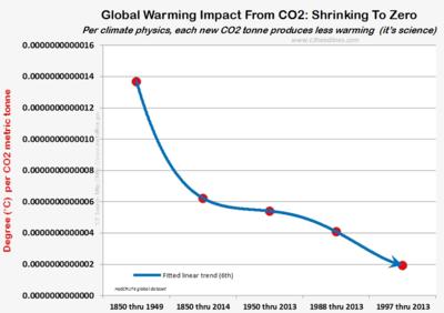 Global warming per CO2 tonne shrinks climate physics hadcrut4 091114