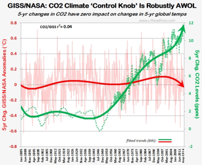 Giss nasa climate control co2 knob 97 percent scientists august2014 091914