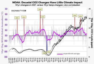 Noaa 10yr chg climate control knob co2 global temperature aug2014 092614