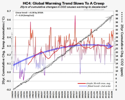HC4 CO2 20yr cumltv change global warming aug2014 100614