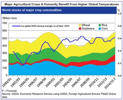 Nasa giss global temperatures warming major food crops sept2014 102114