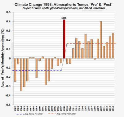 Satellite UAH atmosphere temps pre post 1998 dec2014 011515
