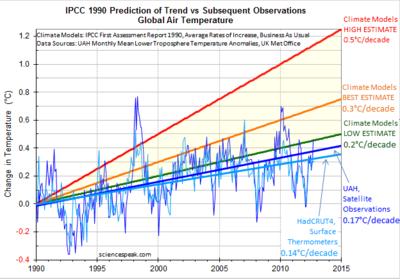 1990 ipcc rpt vs reality