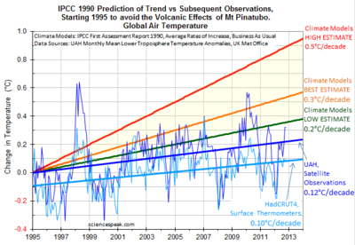1995 vs IPCC rpt of 1990