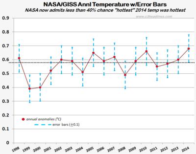 NASA 2014 annual temp error bars not hootest warmest dec2014 011915