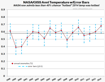 NASA 2014 annual temp error bars not hottest warmest dec2014 011915