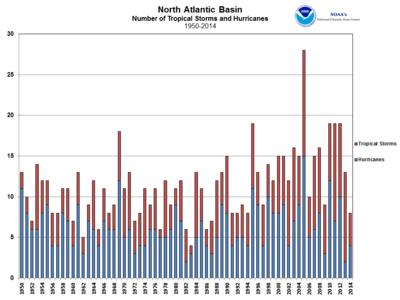 US NAT_storms_2014