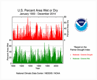 US drought 1900-2014