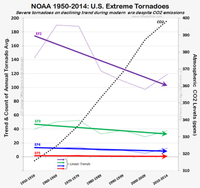US tornadoes NOAA 1950-2014 trend CO2 dec2014 012015