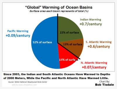 Ocean basin warming area equivocalness rapid accelerating dangerous 2014