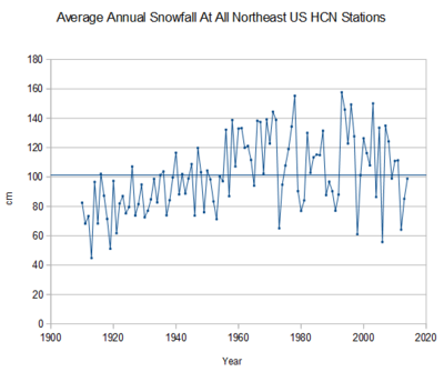 US northeast annual snowfall