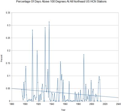 US northeast daysAbove 100deg