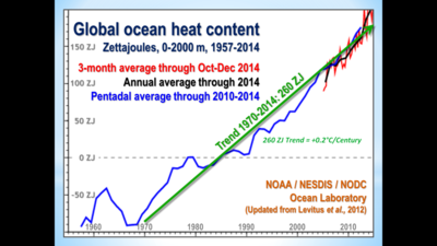 Ocean warming 2014