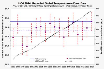HC4 CO2 error bars dec2014 013115