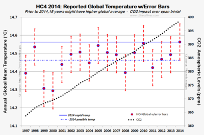 HC4 CO2 error bars dec2014 013115