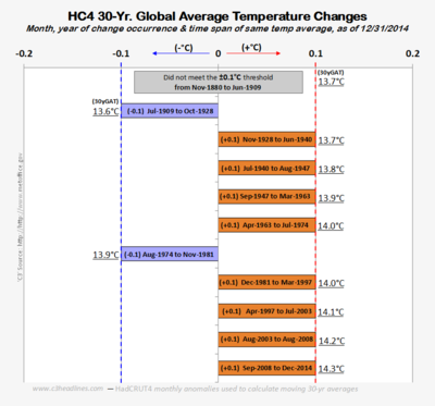 HadCRUT global 30 year average change cooling warming climate 1850-2014 020415