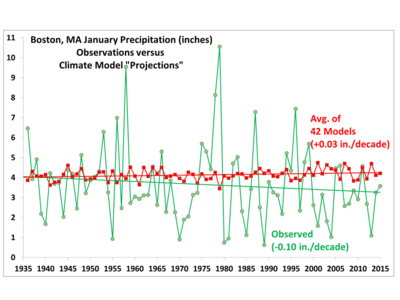 Boston-January-precip since 1935