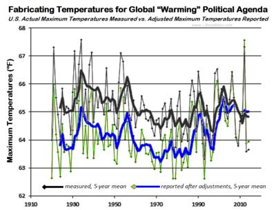 NOAA US maximaum temperatures global warming fabricates 041819